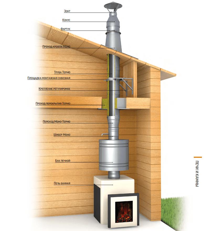 дымоход и печь