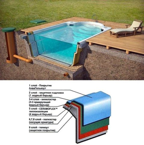 Установка композитных бассейнов на участке